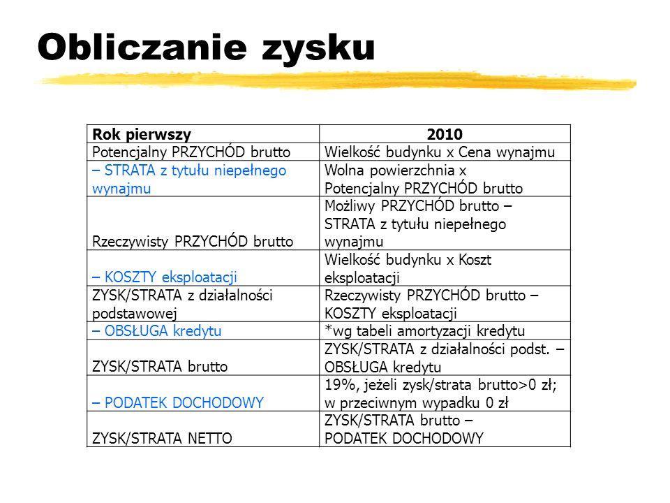 Obliczanie zysku Rok pierwszy 2010 Potencjalny PRZYCHÓD brutto