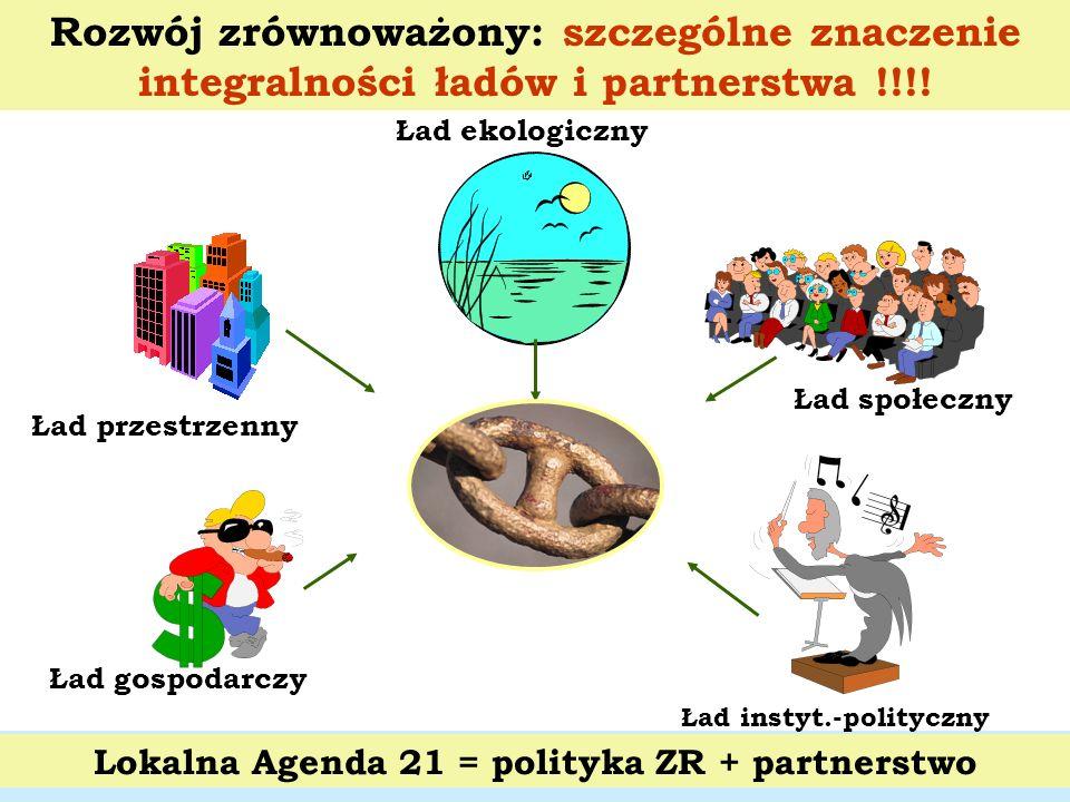 Lokalna Agenda 21 = polityka ZR + partnerstwo