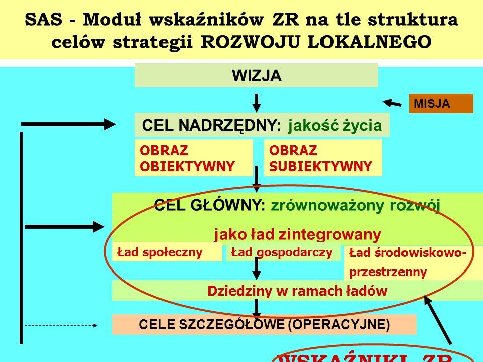 SAS - Moduł wskaźników ZR na tle struktura celów strategii ROZWOJU LOKALNEGO