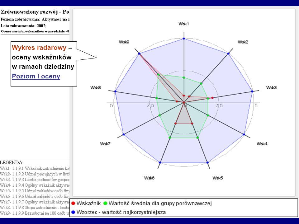 Wykres radarowy – oceny wskaźników w ramach dziedziny