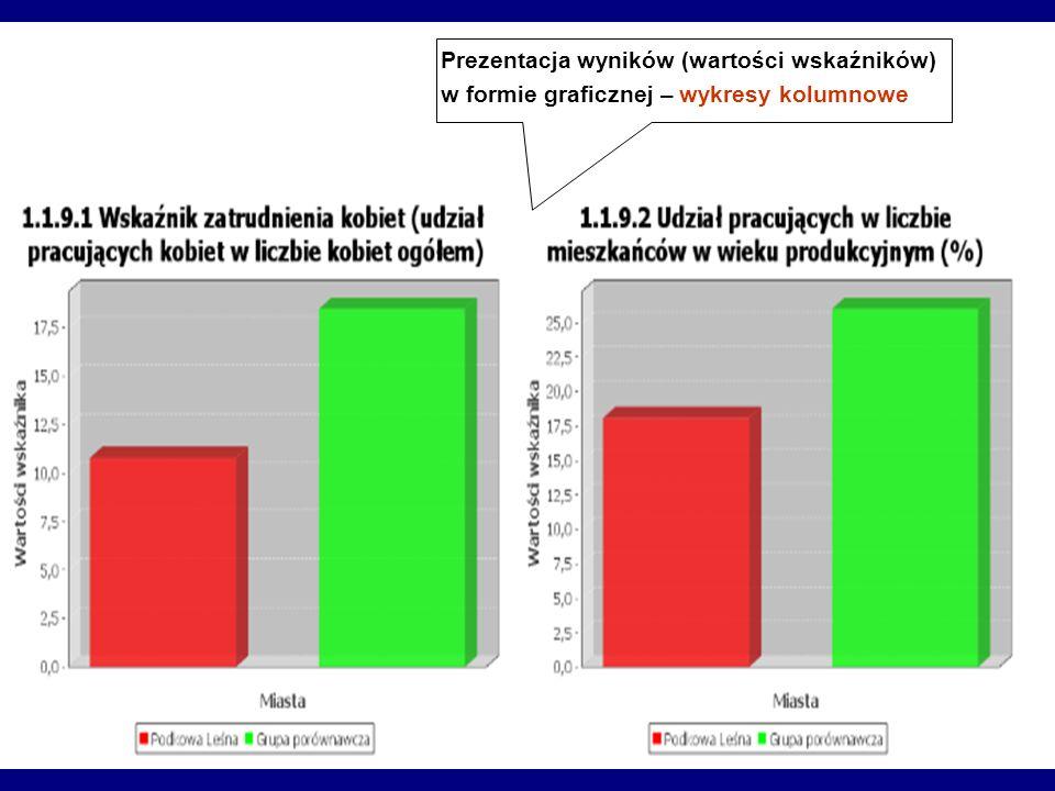 Prezentacja wyników (wartości wskaźników) w formie graficznej – wykresy kolumnowe