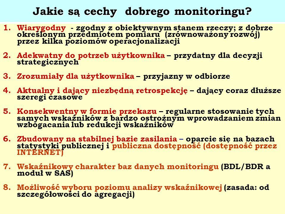 Jakie są cechy dobrego monitoringu