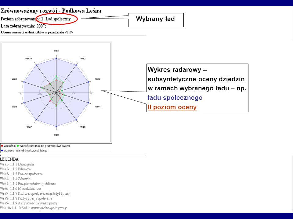 Wybrany ład Wykres radarowy – subsyntetyczne oceny dziedzin w ramach wybranego ładu – np. ładu społecznego.