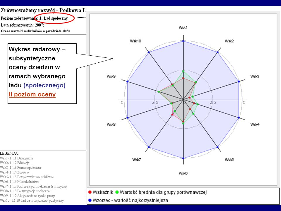 Wybrany ład Wykres radarowy – subsyntetyczne oceny dziedzin w ramach wybranego ładu (społecznego) II poziom oceny.