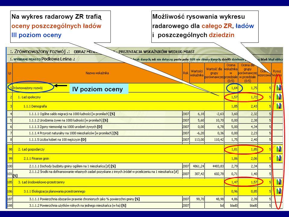 Na wykres radarowy ZR trafią oceny poszczególnych ładów