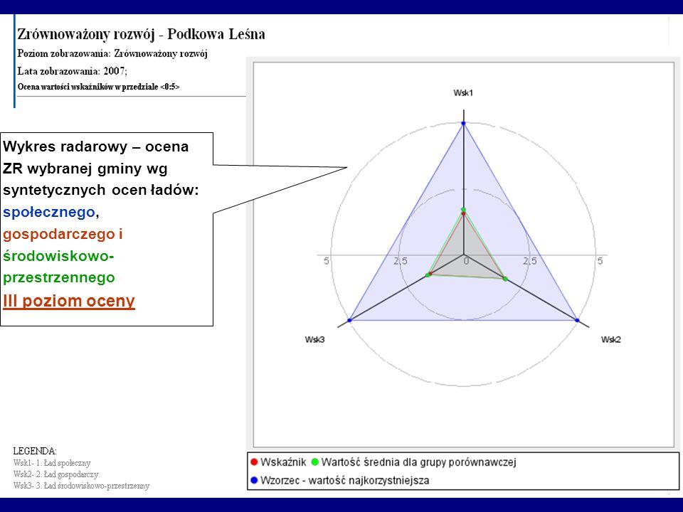Wykres radarowy – ocena ZR wybranej gminy wg syntetycznych ocen ładów: