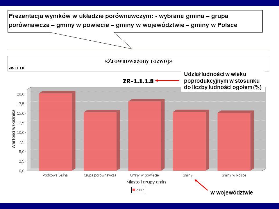 Prezentacja wyników w układzie porównawczym: - wybrana gmina – grupa porównawcza – gminy w powiecie – gminy w województwie – gminy w Polsce