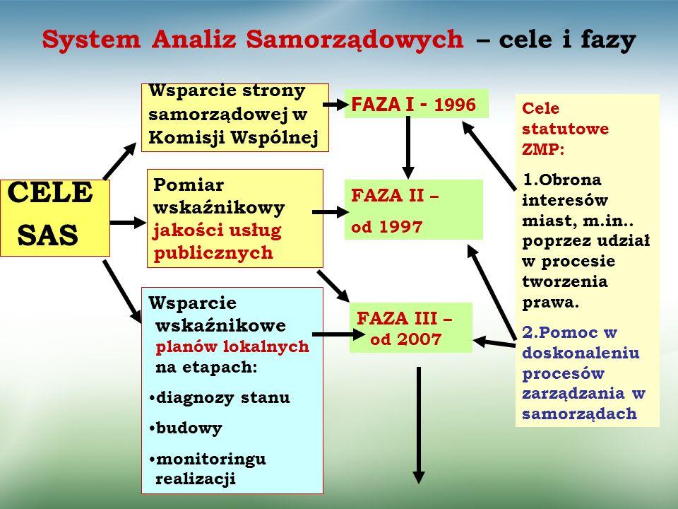 System Analiz Samorządowych – cele i fazy