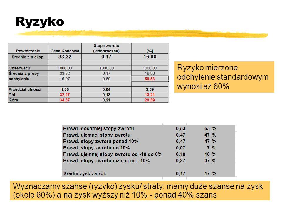 Ryzyko Ryzyko mierzone odchylenie standardowym wynosi aż 60%