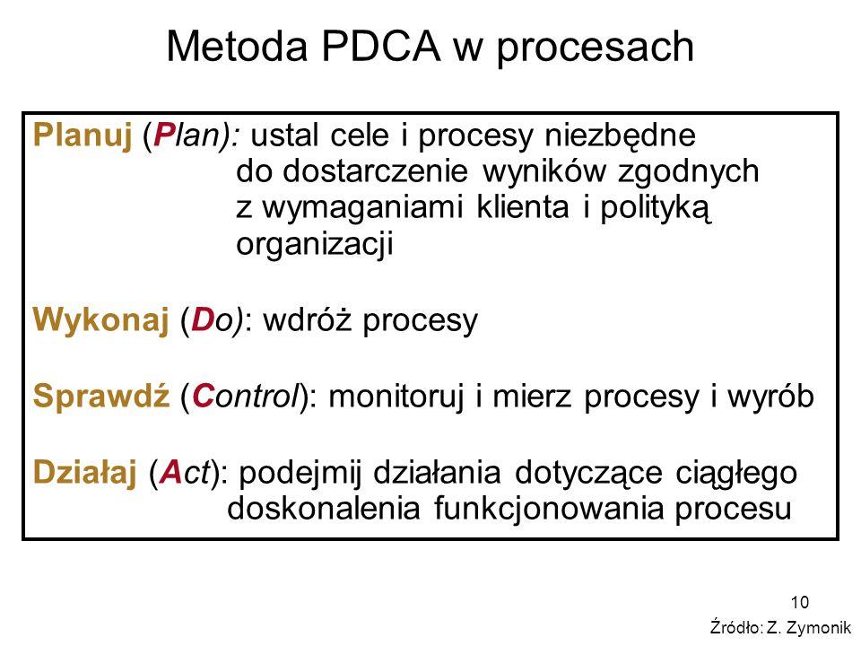 Metoda PDCA w procesach