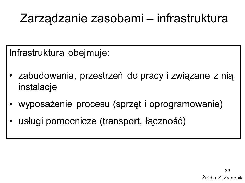 Zarządzanie zasobami – infrastruktura