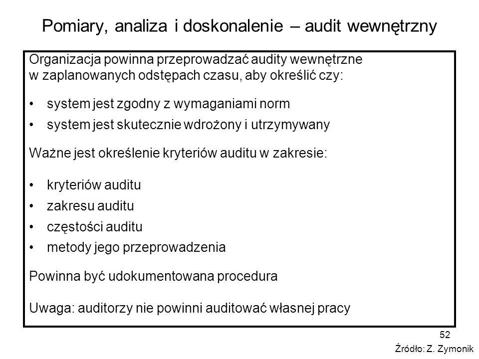 Pomiary, analiza i doskonalenie – audit wewnętrzny