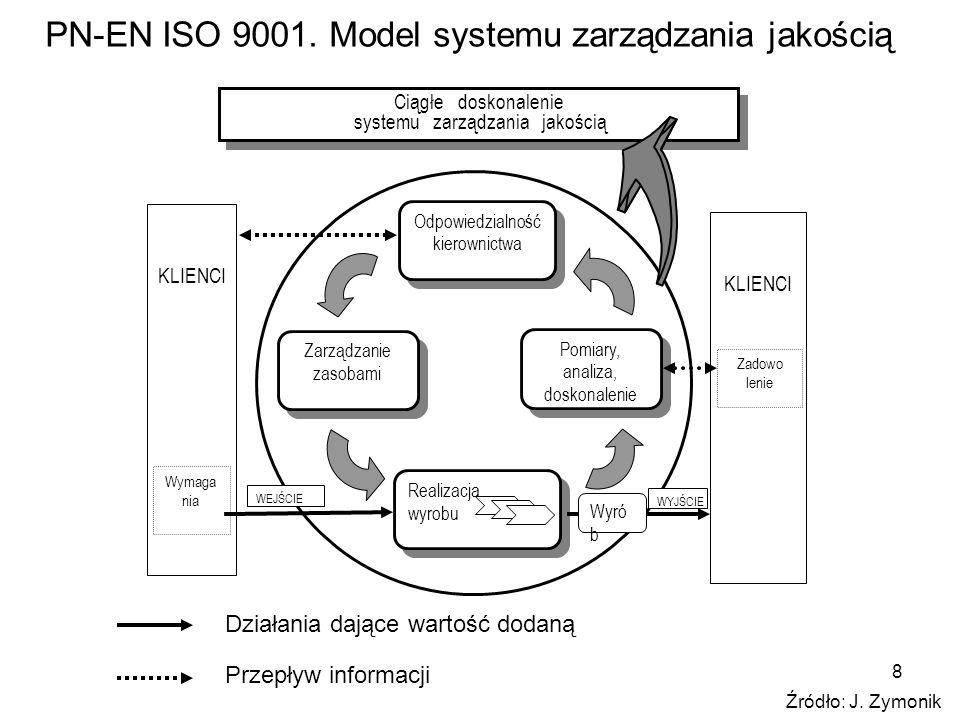 PN-EN ISO 9001. Model systemu zarządzania jakością