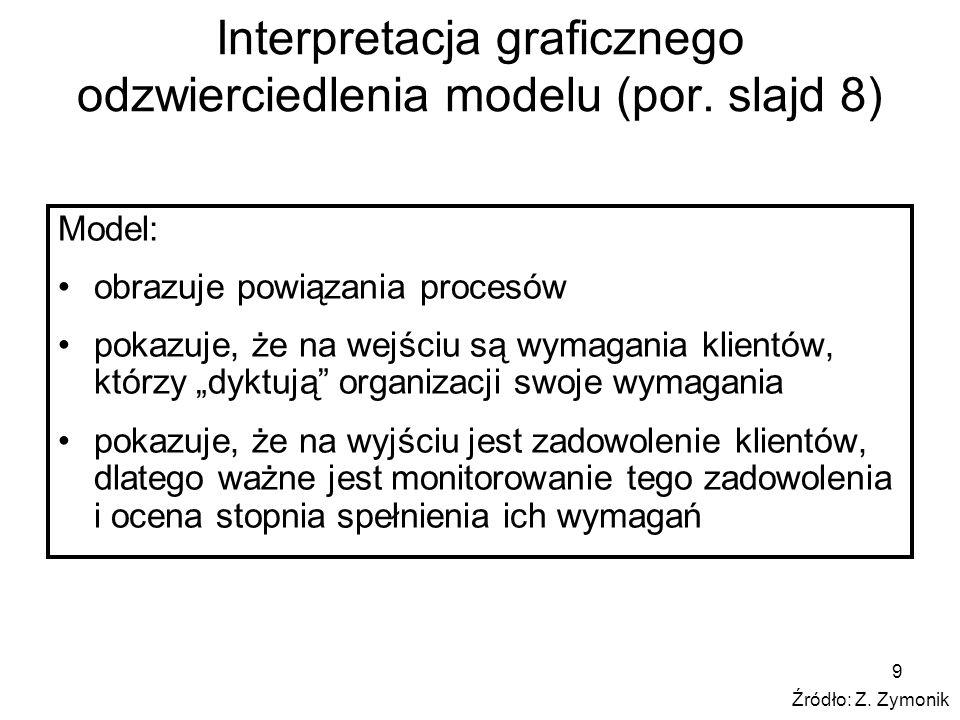 Interpretacja graficznego odzwierciedlenia modelu (por. slajd 8)
