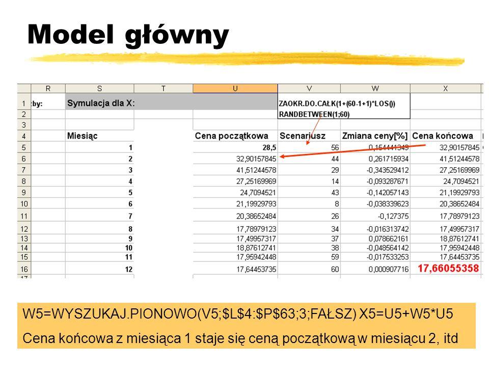 Model główny W5=WYSZUKAJ.PIONOWO(V5;$L$4:$P$63;3;FAŁSZ) X5=U5+W5*U5
