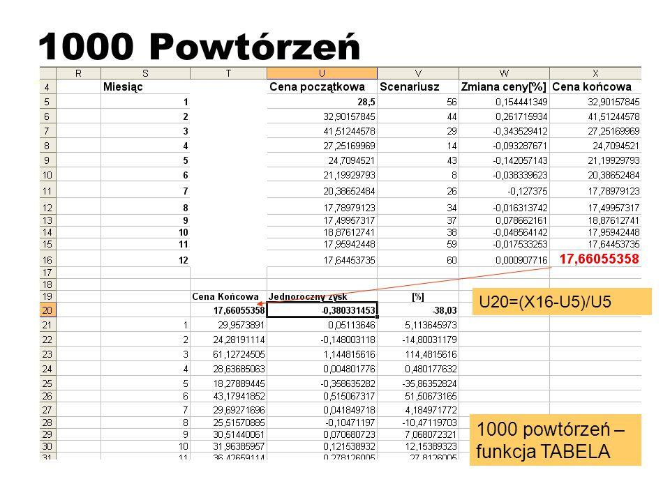 1000 Powtórzeń U20=(X16-U5)/U5 1000 powtórzeń – funkcja TABELA