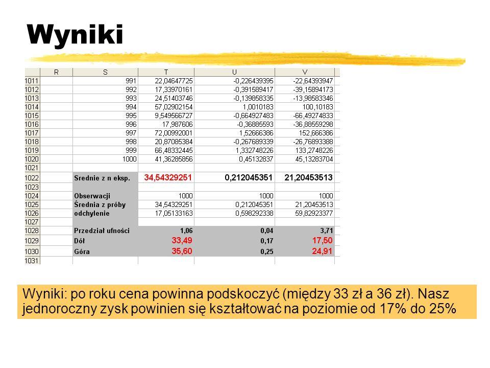 Wyniki Wyniki: po roku cena powinna podskoczyć (między 33 zł a 36 zł).
