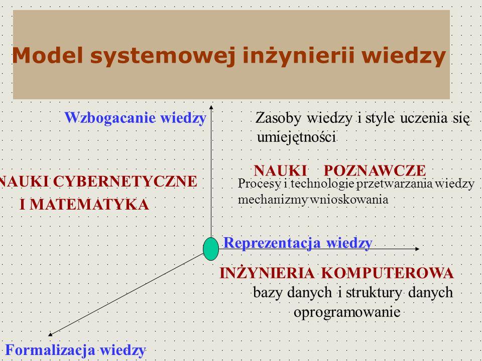 Model systemowej inżynierii wiedzy