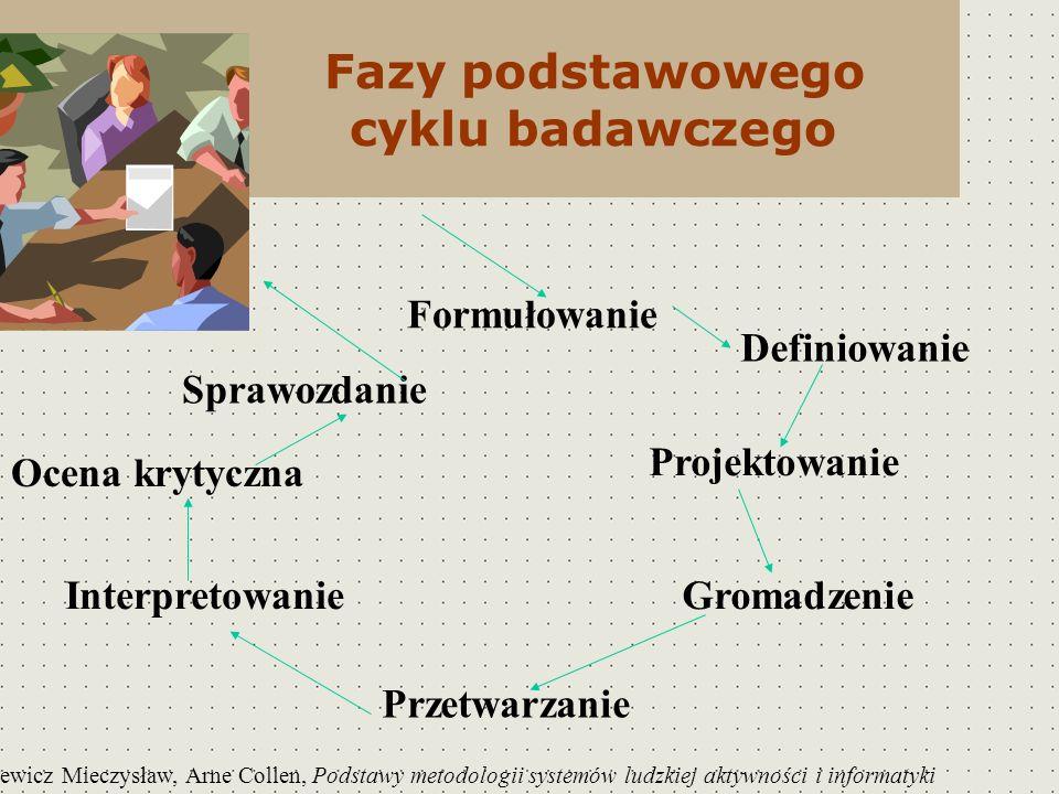 Fazy podstawowego cyklu badawczego