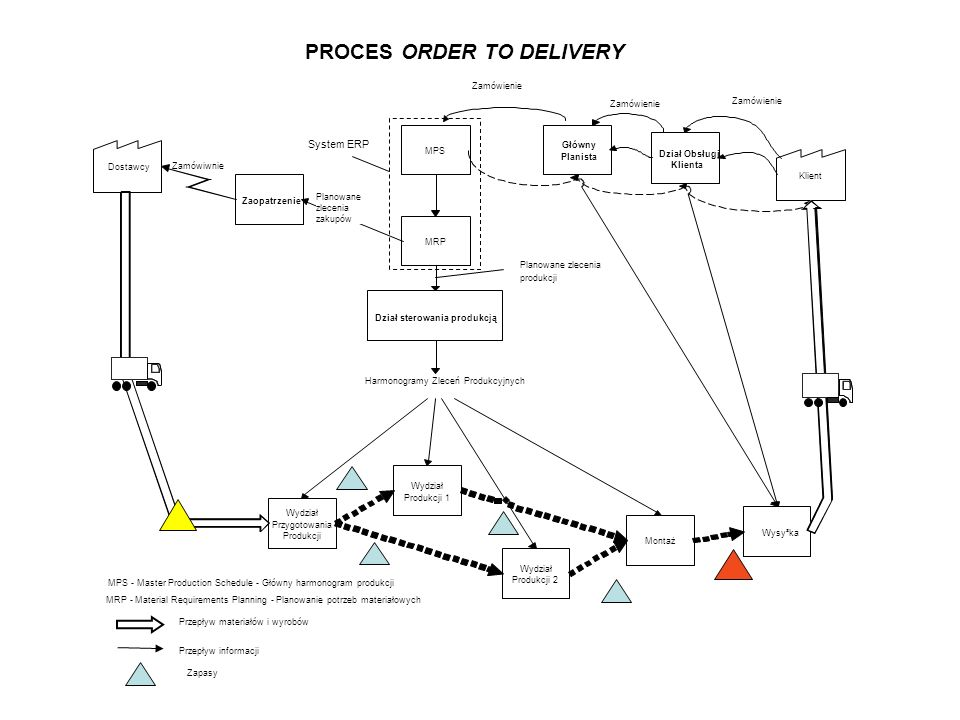 PROCES ORDER TO DELIVERY