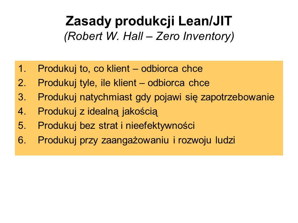 Zasady produkcji Lean/JIT (Robert W. Hall – Zero Inventory)
