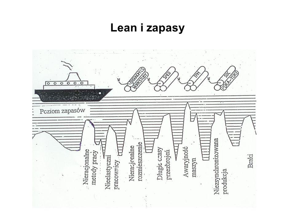Lean i zapasy