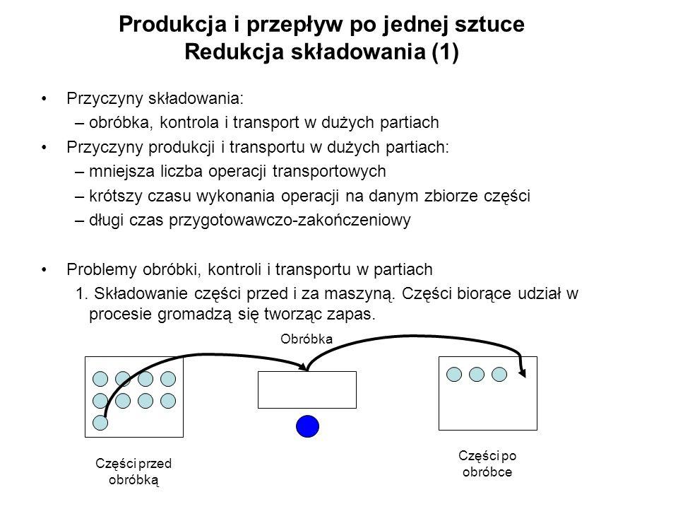 Produkcja i przepływ po jednej sztuce Redukcja składowania (1)