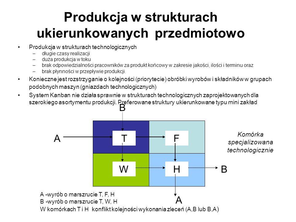 Produkcja w strukturach ukierunkowanych przedmiotowo