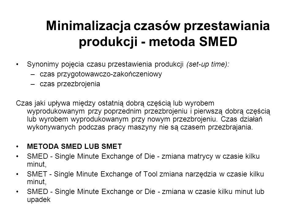Minimalizacja czasów przestawiania produkcji - metoda SMED