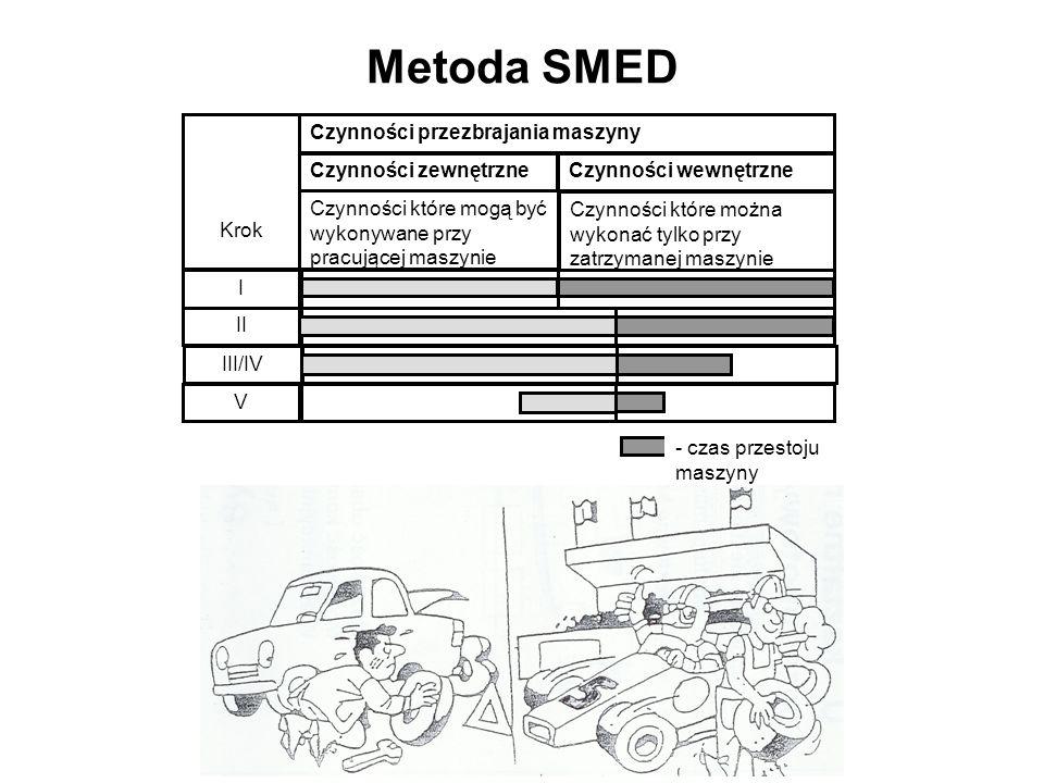 Metoda SMED Czynności przezbrajania maszyny Krok Czynności zewnętrzne