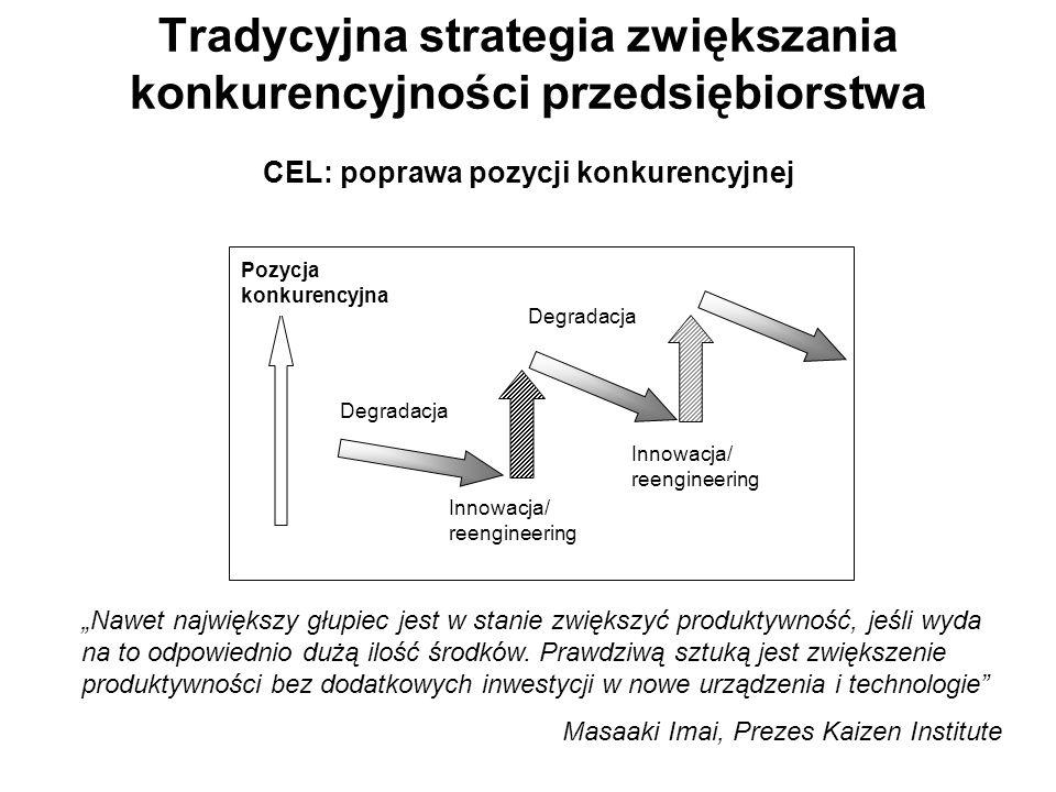 Tradycyjna strategia zwiększania konkurencyjności przedsiębiorstwa CEL: poprawa pozycji konkurencyjnej