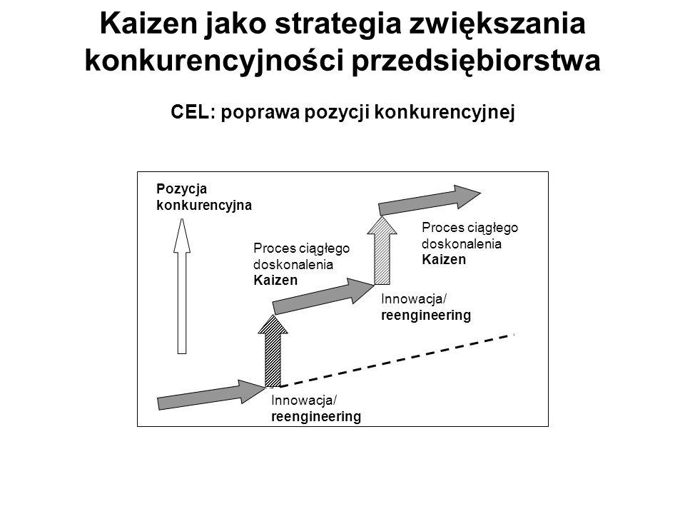 Kaizen jako strategia zwiększania konkurencyjności przedsiębiorstwa CEL: poprawa pozycji konkurencyjnej