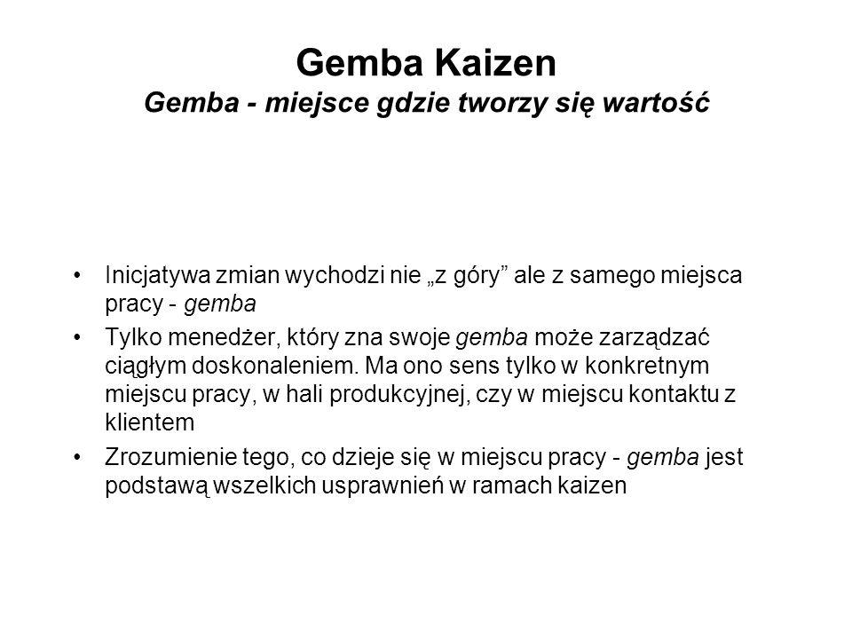 Gemba Kaizen Gemba - miejsce gdzie tworzy się wartość