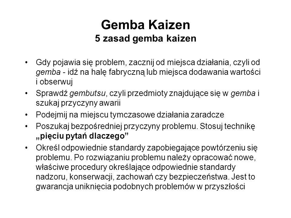 Gemba Kaizen 5 zasad gemba kaizen