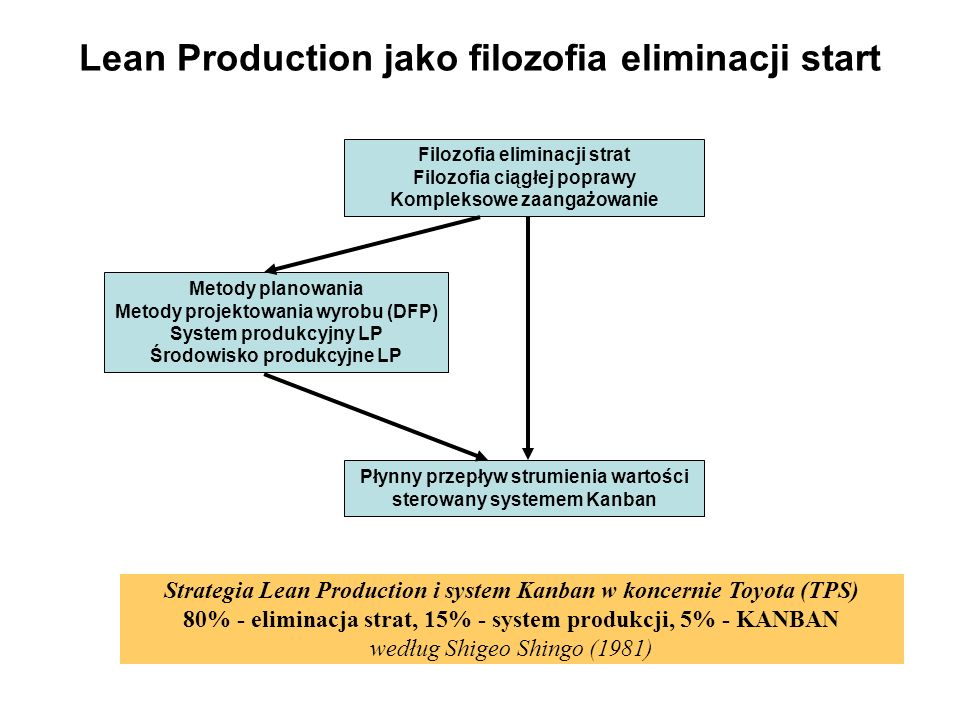 Lean Production jako filozofia eliminacji start