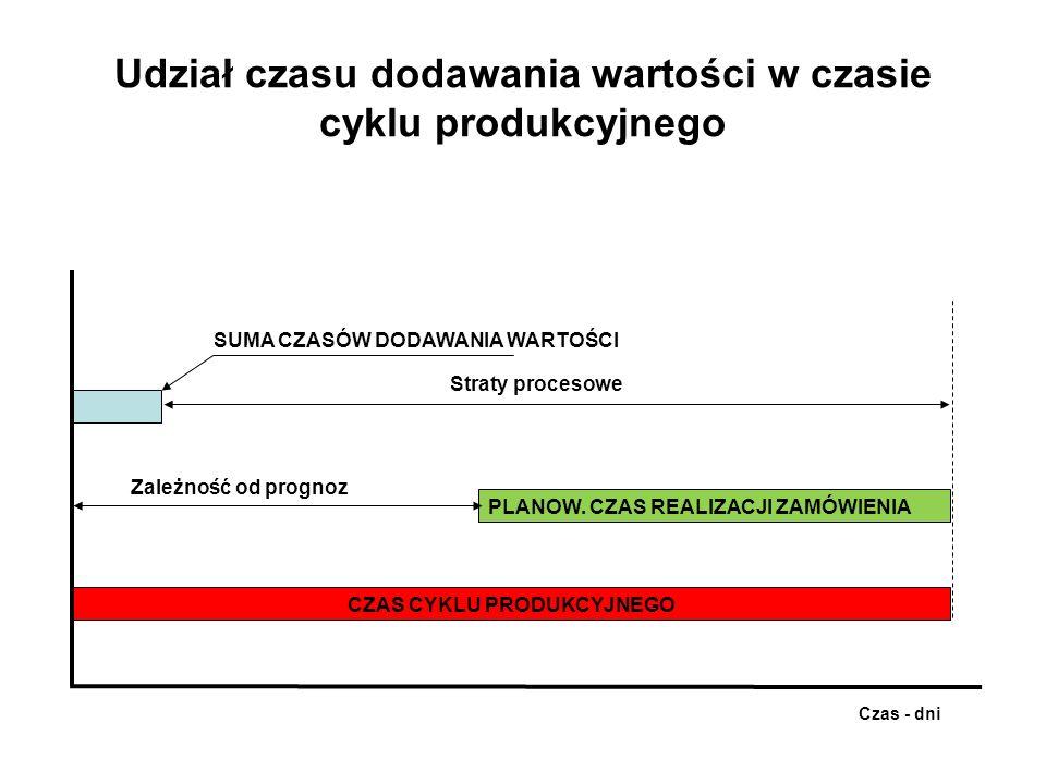 Udział czasu dodawania wartości w czasie cyklu produkcyjnego