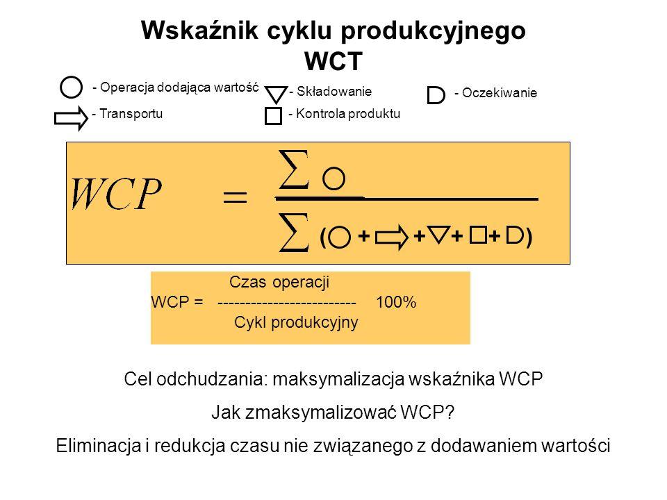 Wskaźnik cyklu produkcyjnego WCT