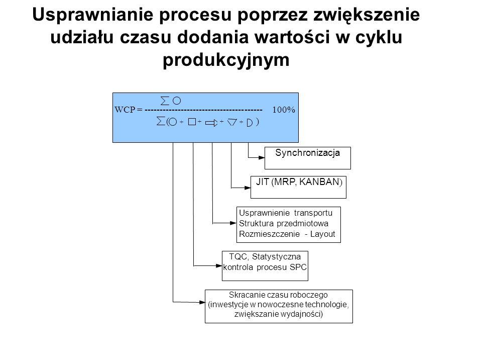 Usprawnianie procesu poprzez zwiększenie udziału czasu dodania wartości w cyklu produkcyjnym