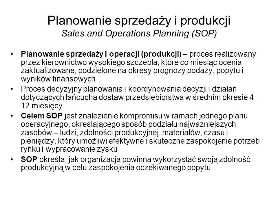Planowanie sprzedaży i produkcji Sales and Operations Planning (SOP)