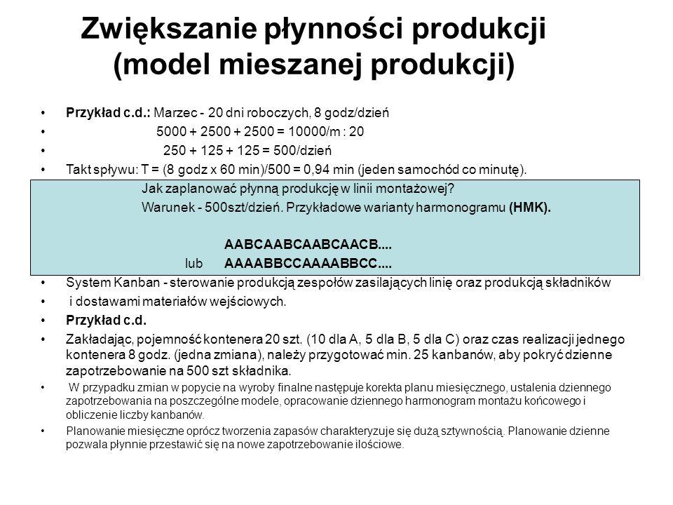 Zwiększanie płynności produkcji (model mieszanej produkcji)