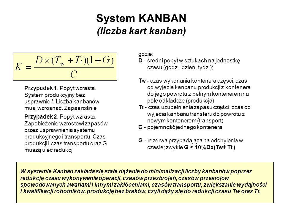 System KANBAN (liczba kart kanban)