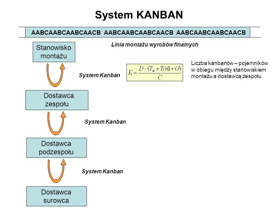 System KANBAN Stanowisko montażu Dostawca zespołu Dostawca podzespołu