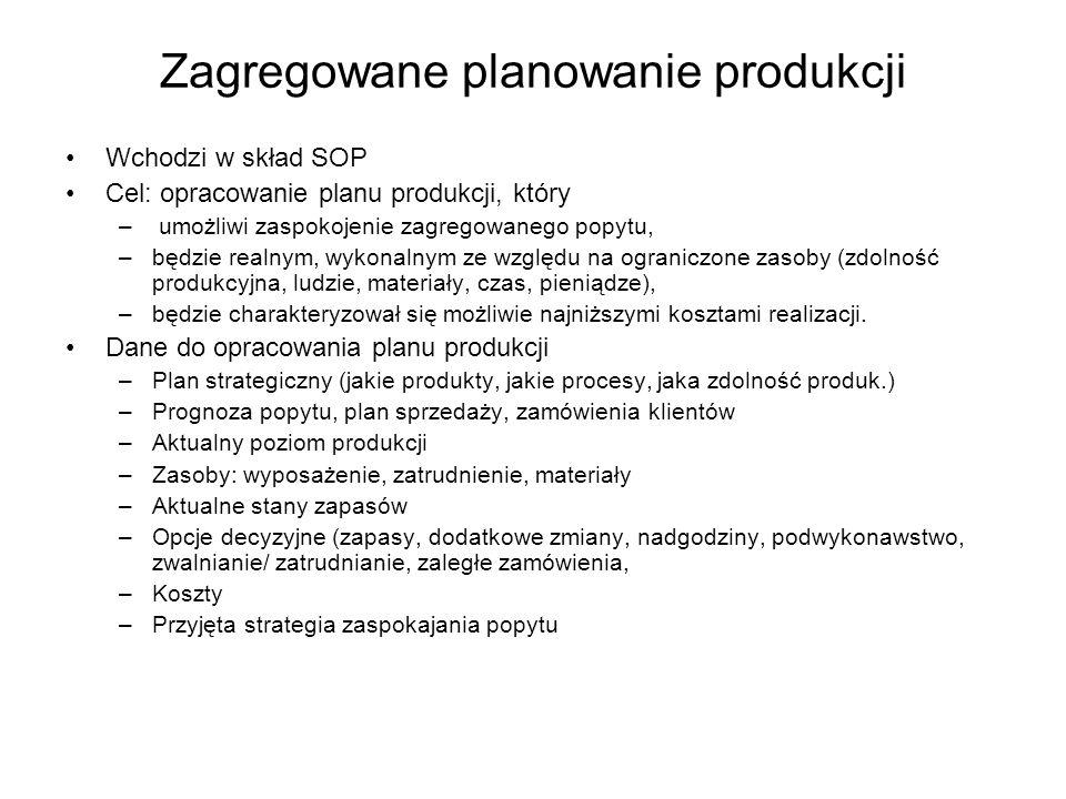 Zagregowane planowanie produkcji