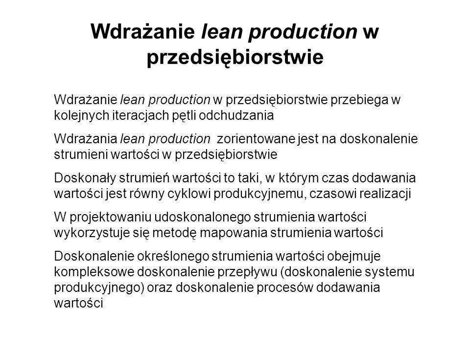 Wdrażanie lean production w przedsiębiorstwie