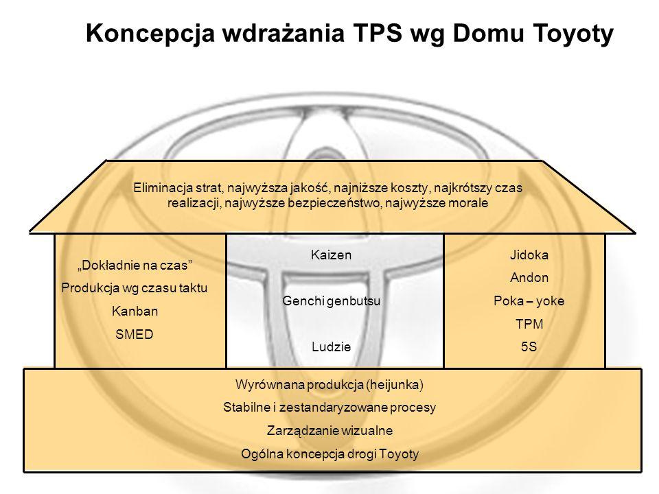 Koncepcja wdrażania TPS wg Domu Toyoty