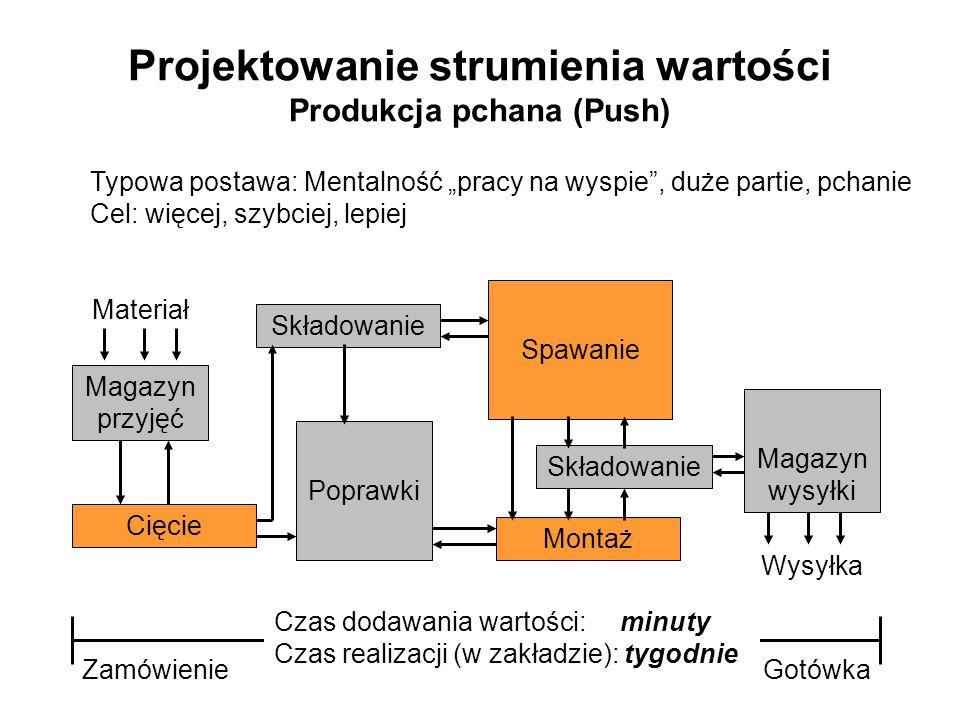 Projektowanie strumienia wartości Produkcja pchana (Push)