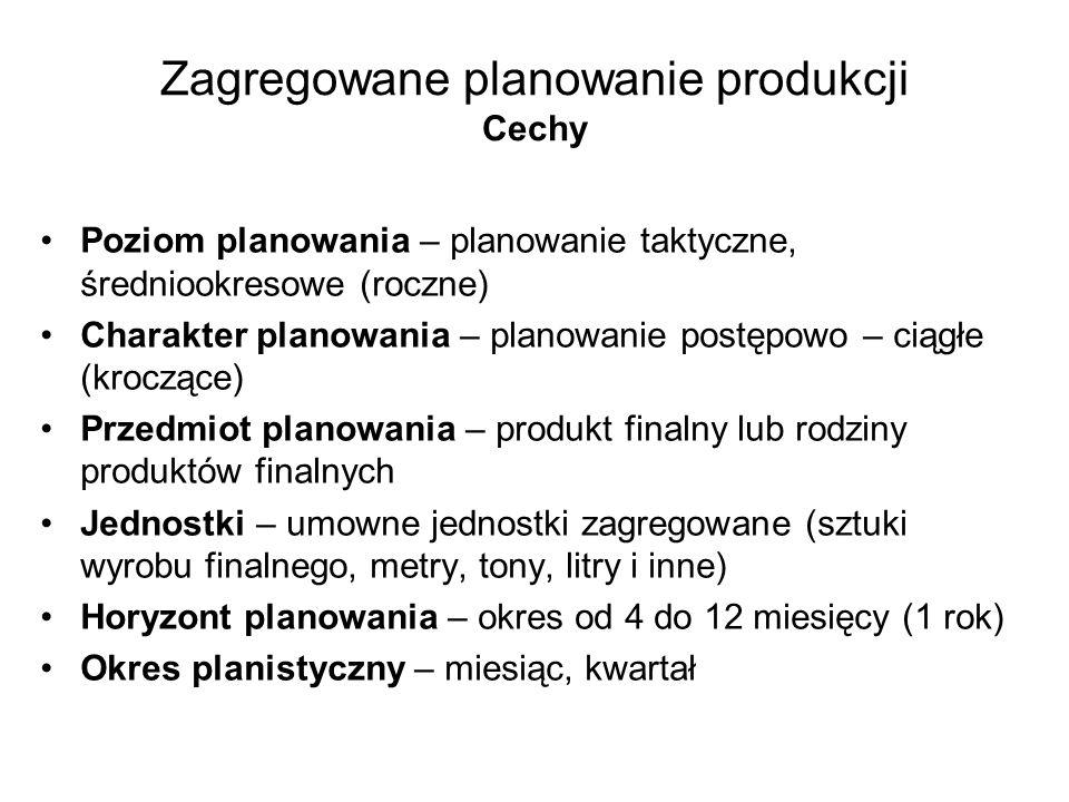 Zagregowane planowanie produkcji Cechy