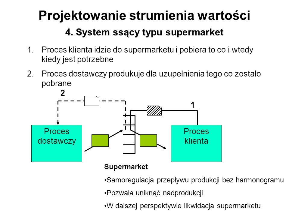 Projektowanie strumienia wartości 4. System ssący typu supermarket