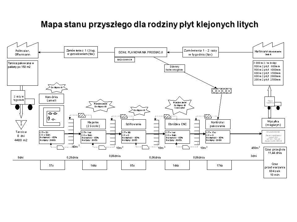 Mapa stanu przyszłego dla rodziny płyt klejonych litych