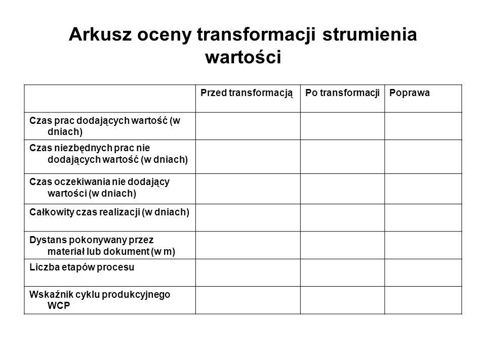 Arkusz oceny transformacji strumienia wartości
